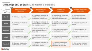 etapes pour une optimisation efficace de la page web