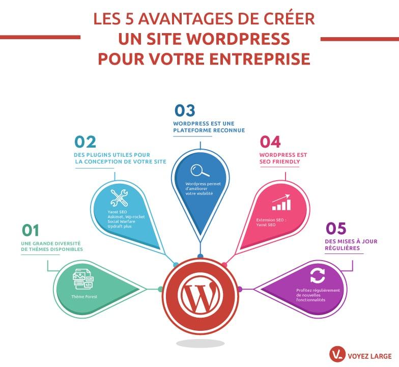 avantages de wordpress pour les sites web personnels et professionnels