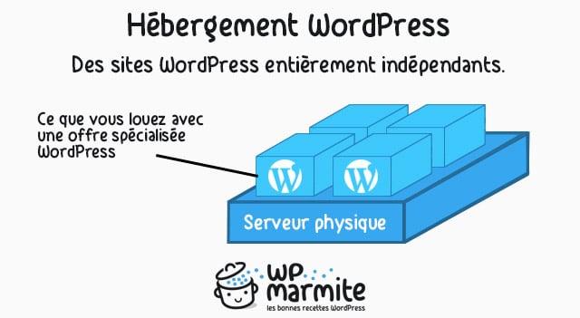 etapes simples pour choisir lhebergement wordpress