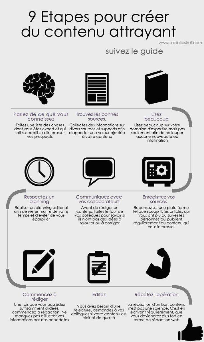 etapes marketing sur un site wordpress