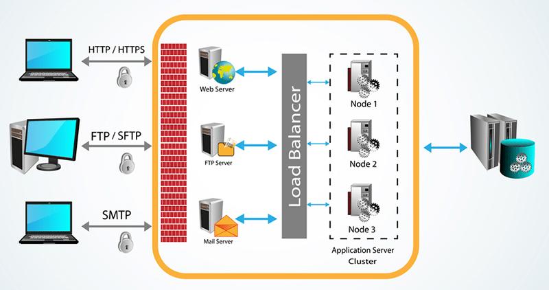 comment accelerer votre blog wordpress avec un reseau de distribution de contenu gratuit a laide du plug in total wc memory