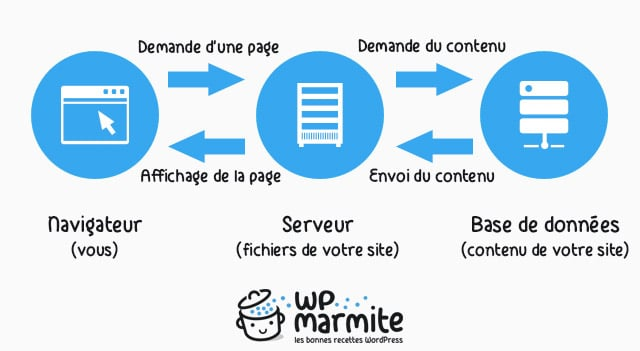 comment fonctionne wordpress