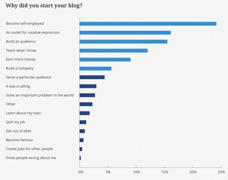 comment un blog peut il commencer a etre rentable pour votre entreprise
