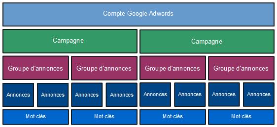 conseils de gestion de campagne google adwords