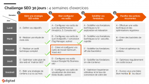 grands outils de referencement