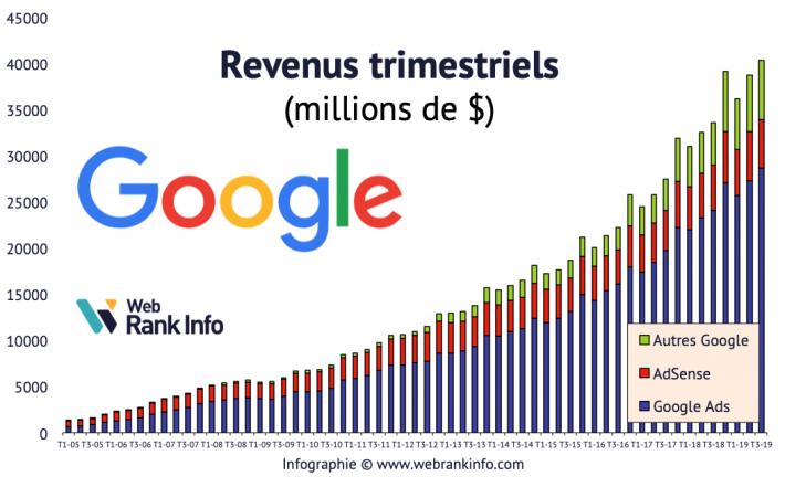 levolution de google adsense