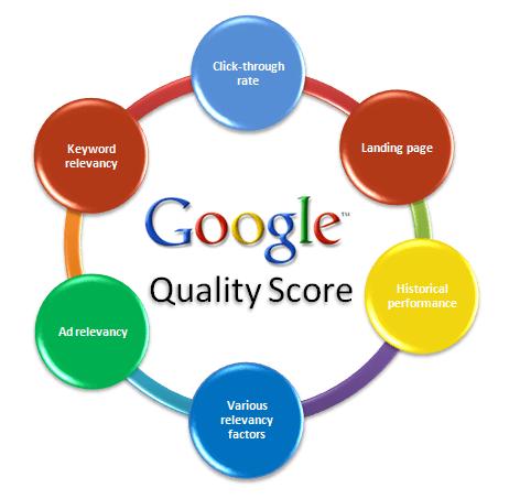 niveau de qualite google adwords