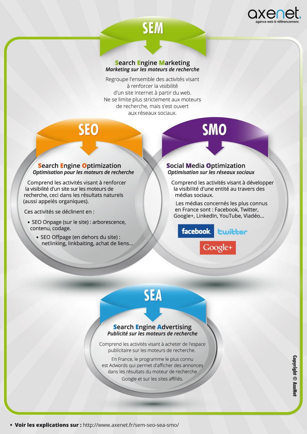 quel est le plus important pour la promotion du site web seo ou smo