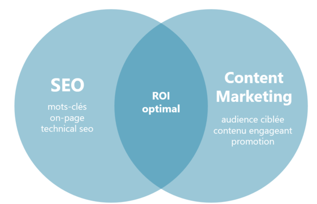 seed est seo ou content marketing