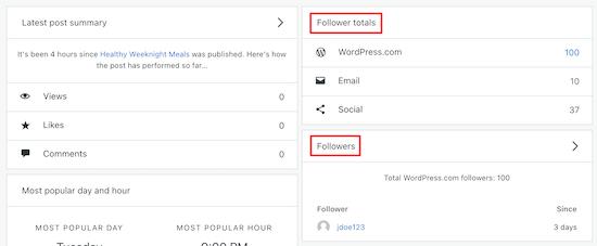 Nombre total d'abonnés WordPress.com